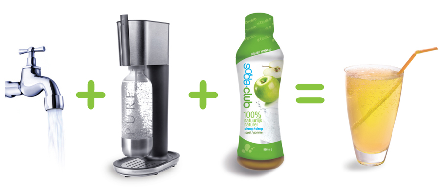 Sodastream-process
